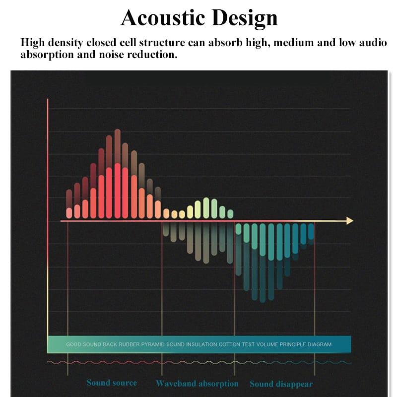 50x50x5cm Acoustic Wall Panels Soundproof Foam Pads Studio