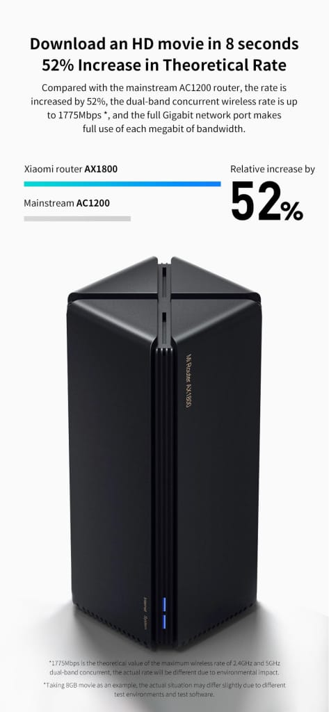 Xiaomi Router 1775mbps Wireless Router Dual Band 256mb